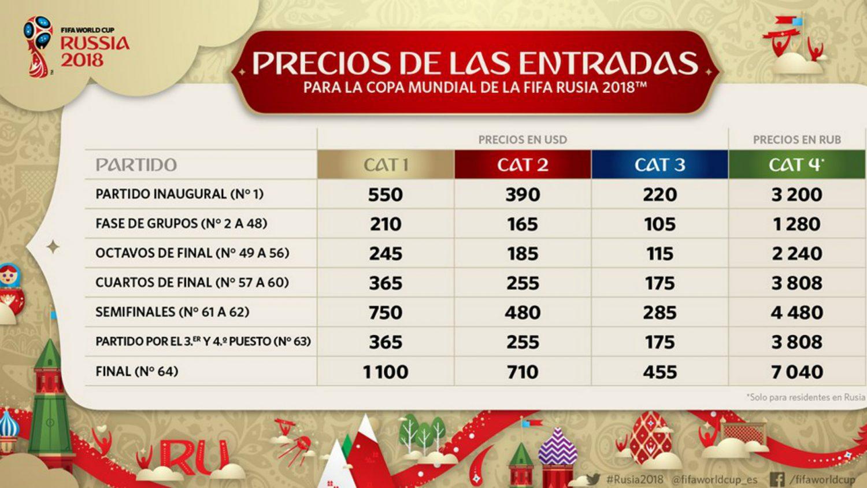 precios entradas mundial